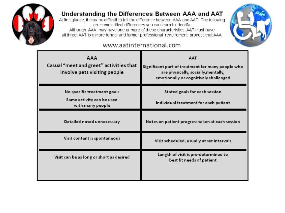 differences betwen AAT and AAT